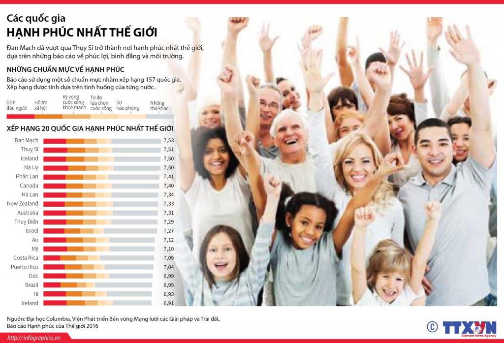 Các quốc gia tại Bắc Âu luôn nằm trong top những quốc gia hạnh phúc nhất thế giới